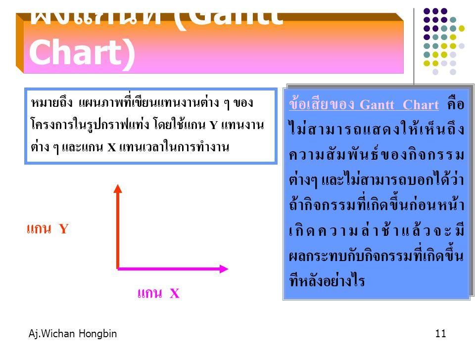 Aj.Wichan Hongbin11 ผังแกนท์ (Gantt Chart) หมายถึง แผนภาพที่เขียนแทนงานต่าง ๆ ของ โครงการในรูปกราฟแท่ง โดยใช้แกน Y แทนงาน ต่าง ๆ และแกน X แทนเวลาในการทำงาน แกน Y แกน X ข้อเสียของ Gantt Chart คือ ไม่สามารถแสดงให้เห็นถึง ความสัมพันธ์ของกิจกรรม ต่างๆ และไม่สามารถบอกได้ว่า ถ้ากิจกรรมที่เกิดขึ้นก่อนหน้า เกิดความล่าช้าแล้วจะมี ผลกระทบกับกิจกรรมที่เกิดขึ้น ทีหลังอย่างไร ข้อเสียของ Gantt Chart คือ ไม่สามารถแสดงให้เห็นถึง ความสัมพันธ์ของกิจกรรม ต่างๆ และไม่สามารถบอกได้ว่า ถ้ากิจกรรมที่เกิดขึ้นก่อนหน้า เกิดความล่าช้าแล้วจะมี ผลกระทบกับกิจกรรมที่เกิดขึ้น ทีหลังอย่างไร