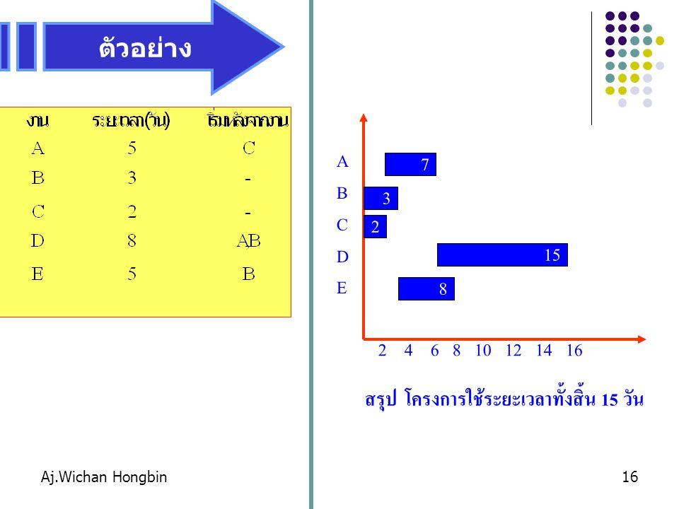Aj.Wichan Hongbin16 2 4 6 8 10 12 14 16 ABCDEABCDE 3 2 7 8 15 สรุป โครงการใช้ระยะเวลาทั้งสิ้น 15 วัน ตัวอย่าง