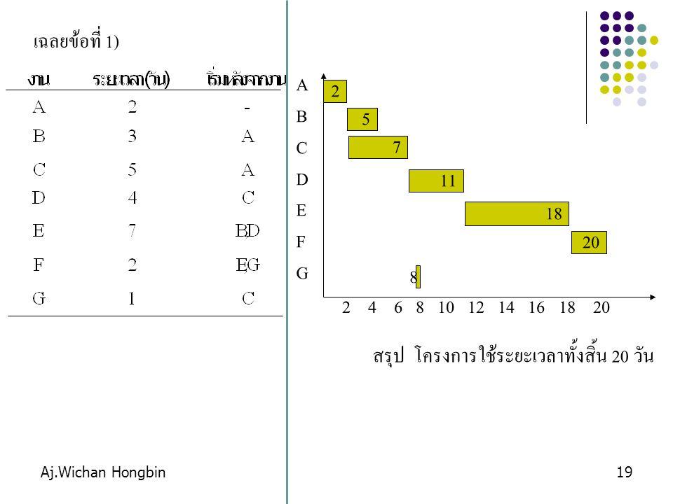 Aj.Wichan Hongbin19 เฉลยข้อที่ 1) 2 4 6 8 10 12 14 16 18 20 ABCDEFGABCDEFG 2 5 7 11 1818 สรุป โครงการใช้ระยะเวลาทั้งสิ้น 20 วัน 20 8