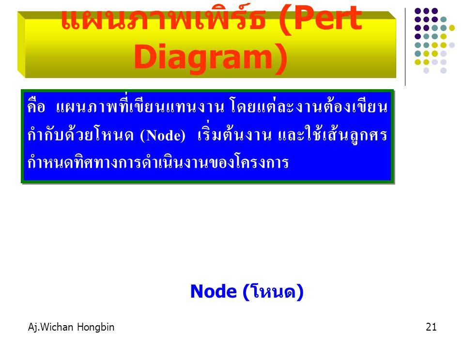 Aj.Wichan Hongbin21 แผนภาพเพิร์ธ (Pert Diagram) คือ แผนภาพที่เขียนแทนงาน โดยแต่ละงานต้องเขียน กำกับด้วยโหนด (Node) เริ่มต้นงาน และใช้เส้นลูกศร กำหนดทิศทางการดำเนินงานของโครงการ 10 Node (โหนด)