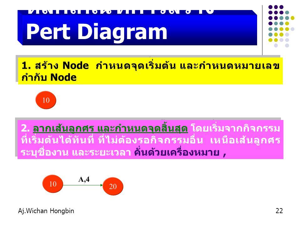 Aj.Wichan Hongbin22 หลักเกณฑ์การสร้าง Pert Diagram 1.