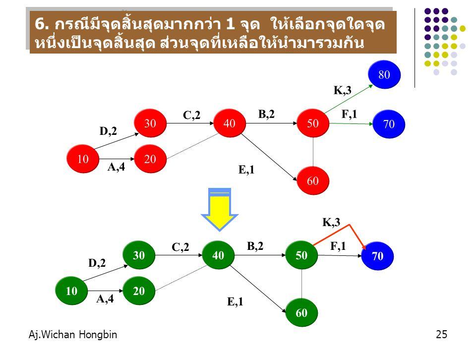Aj.Wichan Hongbin25 10 30 20 A,4 D,2 40 C,2 50 B,2 60 E,1 70 F,1 6.
