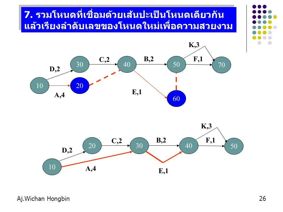 Aj.Wichan Hongbin26 7.