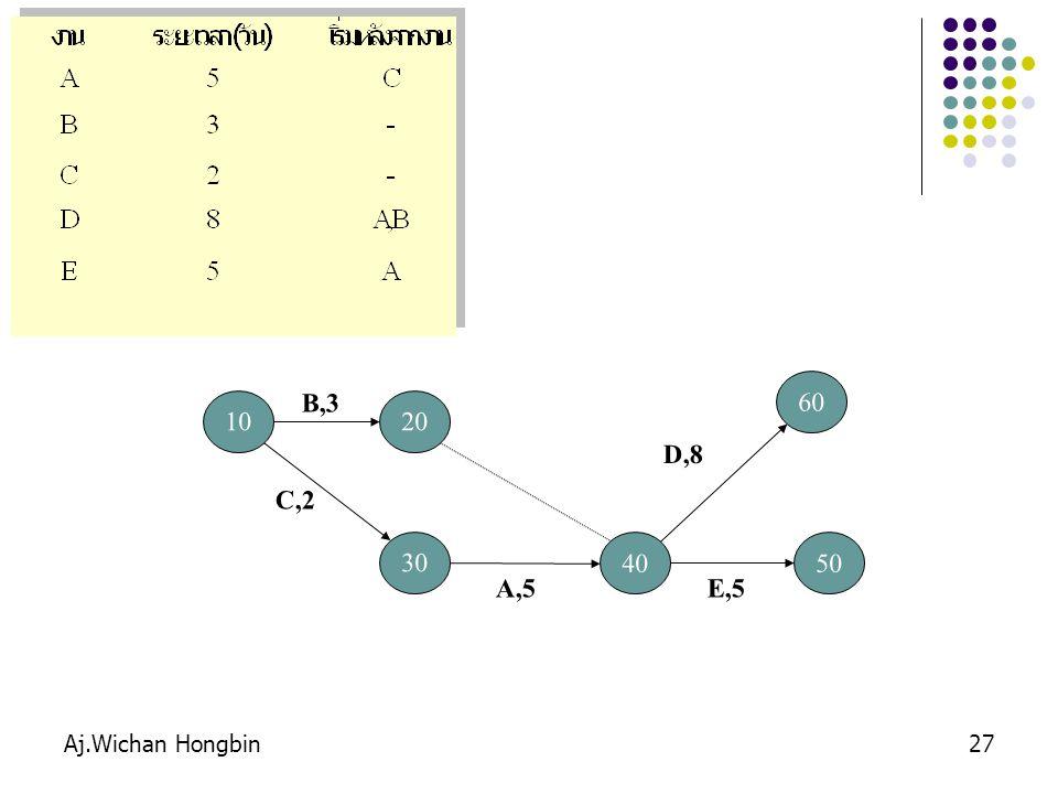 Aj.Wichan Hongbin27 10 B,3 20 30 C,2 40 A,5 60 D,8 50 E,5