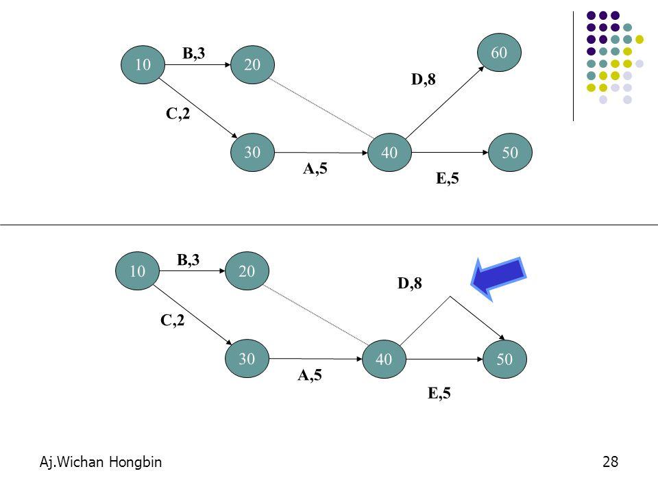 Aj.Wichan Hongbin28 10 B,3 20 30 C,2 40 A,5 60 E,5 50 D,8 10 B,3 20 30 C,2 40 A,5 E,5 50 D,8