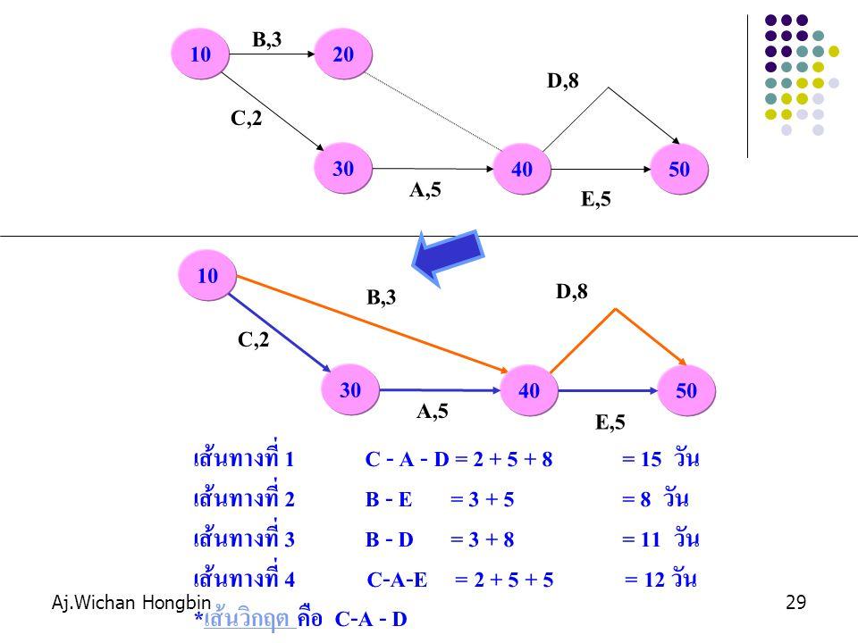 Aj.Wichan Hongbin29 10 B,3 20 30 C,2 40 A,5 E,5 50 D,8 10 B,3 30 C,2 40 A,5 E,5 50 D,8 เส้นทางที่ 1C - A - D = 2 + 5 + 8= 15 วัน เส้นทางที่ 2B - E= 3 + 5= 8 วัน เส้นทางที่ 3B - D= 3 + 8= 11 วัน เส้นทางที่ 4 C-A-E = 2 + 5 + 5 = 12 วัน *เส้นวิกฤต คือ C-A - D เส้นทางวิกฤต (Critical) หมายถึง เส้นทางที่ ใช้เวลาในการดำเนินกิจกรรมรวมของโครงการนานที่สุด และกิจกรรมที่อยู่บนเส้นทางวิกฤตจะเรียกว่า กิจกรรม วิกฤต (Critical Activity) เส้นทางและกิจกรรม วิกฤตจะทำให้ผู้บริหารสามารถควบคุมการดำเนินงานให้ สำเร็จตามระยะเวลาที่กำหนดไว้ได้