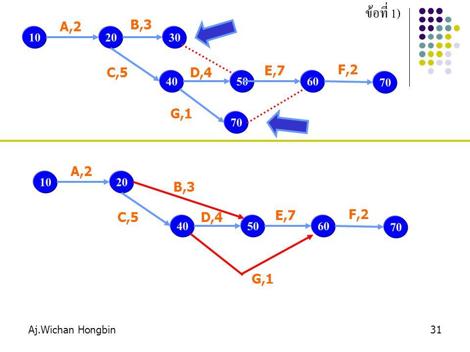 Aj.Wichan Hongbin31 ข้อที่ 1) 1020 A,2 30 B,3 40 C,5 50 D,4 60 E,7 70 G,1 70 F,2 1020 A,2 B,3 40 C,5 50 D,4 60 E,7 G,1 70 F,2