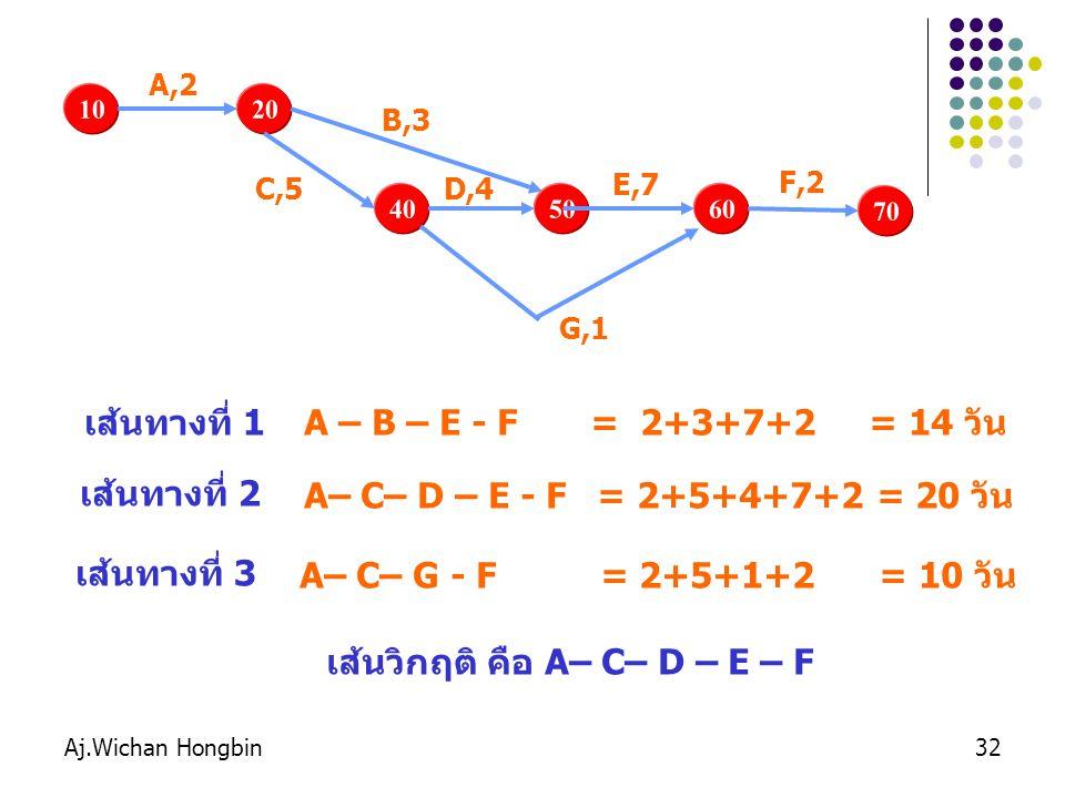 Aj.Wichan Hongbin32 1020 A,2 B,3 40 C,5 50 D,4 60 E,7 G,1 70 F,2 A – B – E - F = 2+3+7+2 = 14 วัน เส้นทางที่ 1 เส้นทางที่ 2 A– C– D – E - F = 2+5+4+7+2 = 20 วัน เส้นทางที่ 3 A– C– G - F = 2+5+1+2 = 10 วัน เส้นวิกฤติ คือ A– C– D – E – F