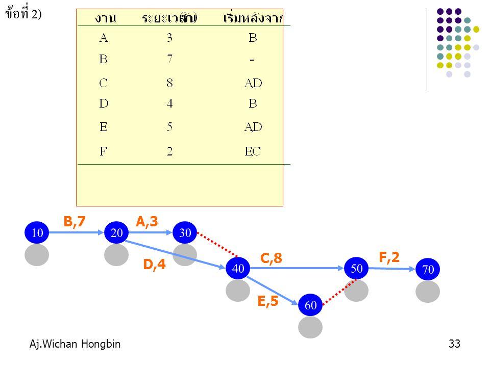 Aj.Wichan Hongbin33 ข้อที่ 2) 1020 B,7 30 A,3 4050 C,8 D,4 60 E,5 70 F,2