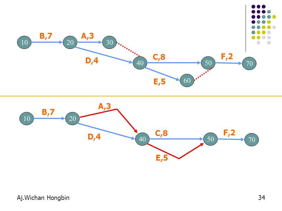 Aj.Wichan Hongbin34 1020 B,7 30 A,3 4050 C,8 D,4 60 E,5 70 F,2 1020 B,7 A,3 4050 C,8 D,4 E,5 70 F,2
