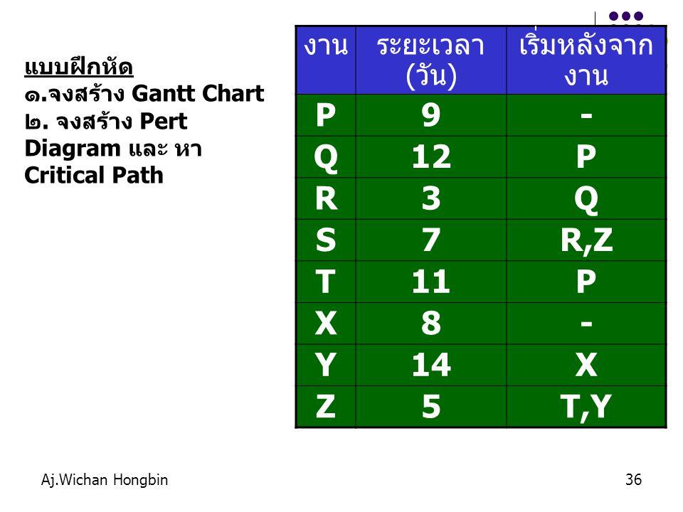 Aj.Wichan Hongbin36 งานระยะเวลา ( วัน ) เริ่มหลังจาก งาน P9- Q12P R3Q S7R,Z T11P X8- Y14X Z5T,Y แบบฝึกหัด ๑.จงสร้าง Gantt Chart ๒.