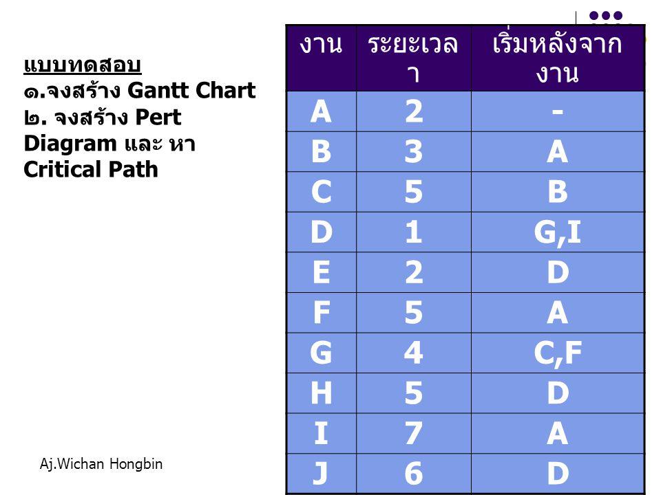 Aj.Wichan Hongbin37 งานระยะเวล า เริ่มหลังจาก งาน A2- B3A C5B D1G,I E2D F5A G4C,F H5D I7A J6D แบบทดสอบ ๑.จงสร้าง Gantt Chart ๒.