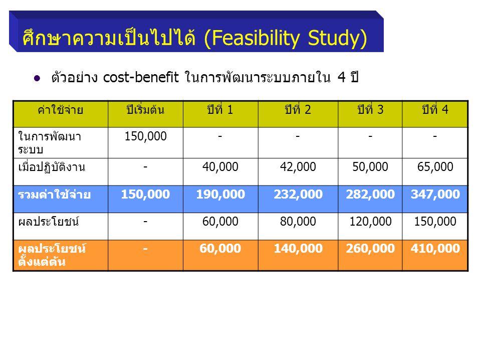 ศึกษาความเป็นไปได้ (Feasibility Study) ตัวอย่าง cost-benefit ในการพัฒนาระบบภายใน 4 ปี ค่าใช้จ่ายปีเริ่มต้นปีที่ 1ปีที่ 2ปีที่ 3ปีที่ 4 ในการพัฒนา ระบบ 150,000---- เมื่อปฏิบัติงาน-40,00042,00050,00065,000 รวมค่าใช้จ่าย150,000190,000232,000282,000347,000 ผลประโยชน์-60,00080,000120,000150,000 ผลประโยชน์ ตั้งแต่ต้น -60,000140,000260,000410,000