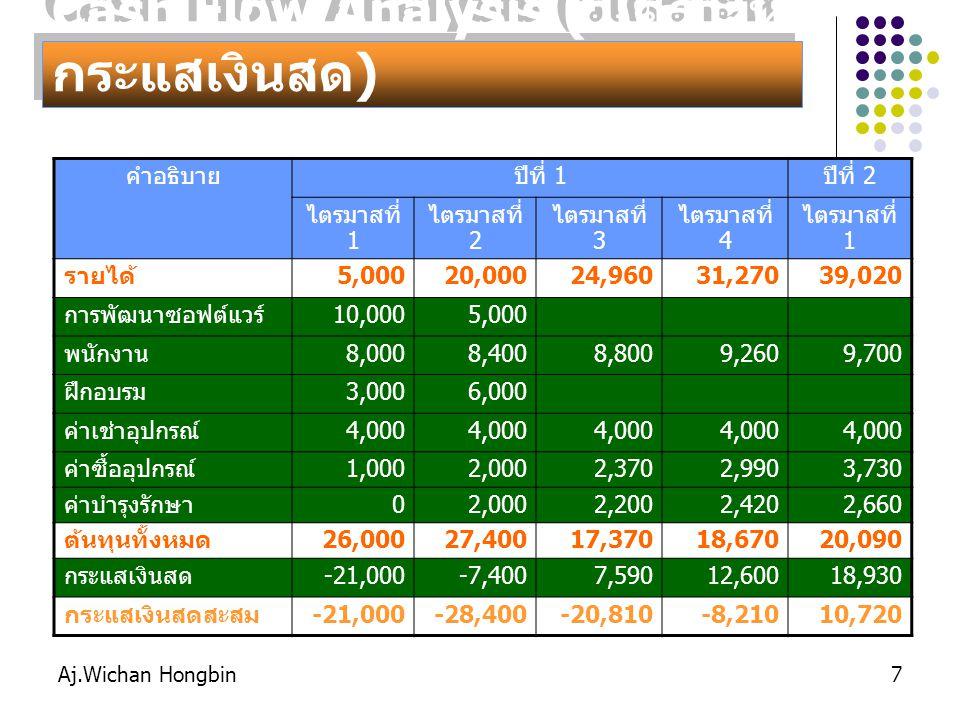 Aj.Wichan Hongbin7 Cash Flow Analysis ( วิเคราะห์ กระแสเงินสด ) คำอธิบายปีที่ 1ปีที่ 2 ไตรมาสที่ 1 ไตรมาสที่ 2 ไตรมาสที่ 3 ไตรมาสที่ 4 ไตรมาสที่ 1 รายได้5,00020,00024,96031,27039,020 การพัฒนาซอฟต์แวร์10,0005,000 พนักงาน8,0008,4008,8009,2609,700 ฝึกอบรม3,0006,000 ค่าเช่าอุปกรณ์4,000 ค่าซื้ออุปกรณ์1,0002,0002,3702,9903,730 ค่าบำรุงรักษา02,0002,2002,4202,660 ต้นทุนทั้งหมด26,00027,40017,37018,67020,090 กระแสเงินสด-21,000-7,4007,59012,60018,930 กระแสเงินสดสะสม-21,000-28,400-20,810-8,21010,720