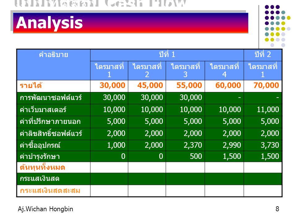 Aj.Wichan Hongbin8 แบบทดสอบ Cash Flow Analysis คำอธิบายปีที่ 1ปีที่ 2 ไตรมาสที่ 1 ไตรมาสที่ 2 ไตรมาสที่ 3 ไตรมาสที่ 4 ไตรมาสที่ 1 รายได้30,00045,00055,00060,00070,000 การพัฒนาซอฟต์แวร์30,000 -- ค่าเว็บมาสเตอร์10,000 11,000 ค่าที่ปรึกษาภายนอก5,000 ค่าลิขสิทธิ์ซอฟต์แวร์2,000 ค่าซื้ออุปกรณ์1,0002,0002,3702,9903,730 ค่าบำรุงรักษา005001,500 ต้นทุนทั้งหมด กระแสเงินสด กระแสเงินสดสะสม