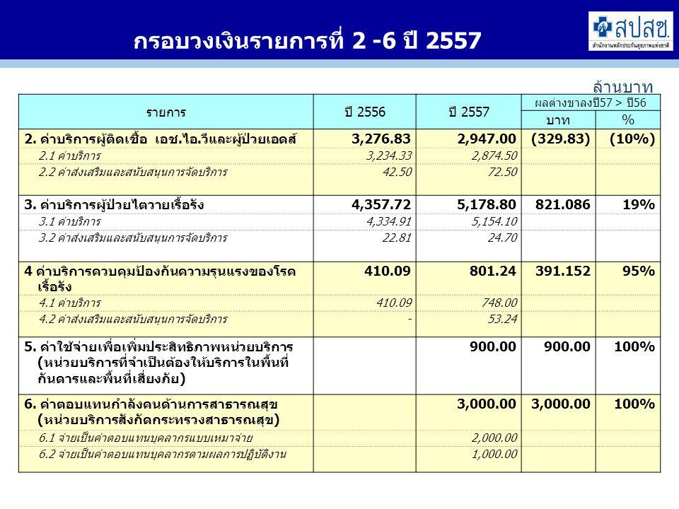 กรอบวงเงินรายการที่ 2 -6 ปี 2557 รายการปี 2556ปี 2557 ผลต่างขาลงปี57 > ปี56 บาท% 2.