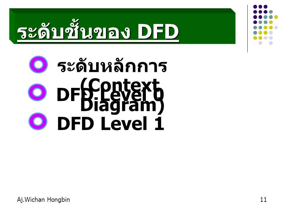Aj.Wichan Hongbin11 ระดับชั้นของ DFD ระดับหลักการ (Context Diagram) DFD Level 1 DFD Level 0