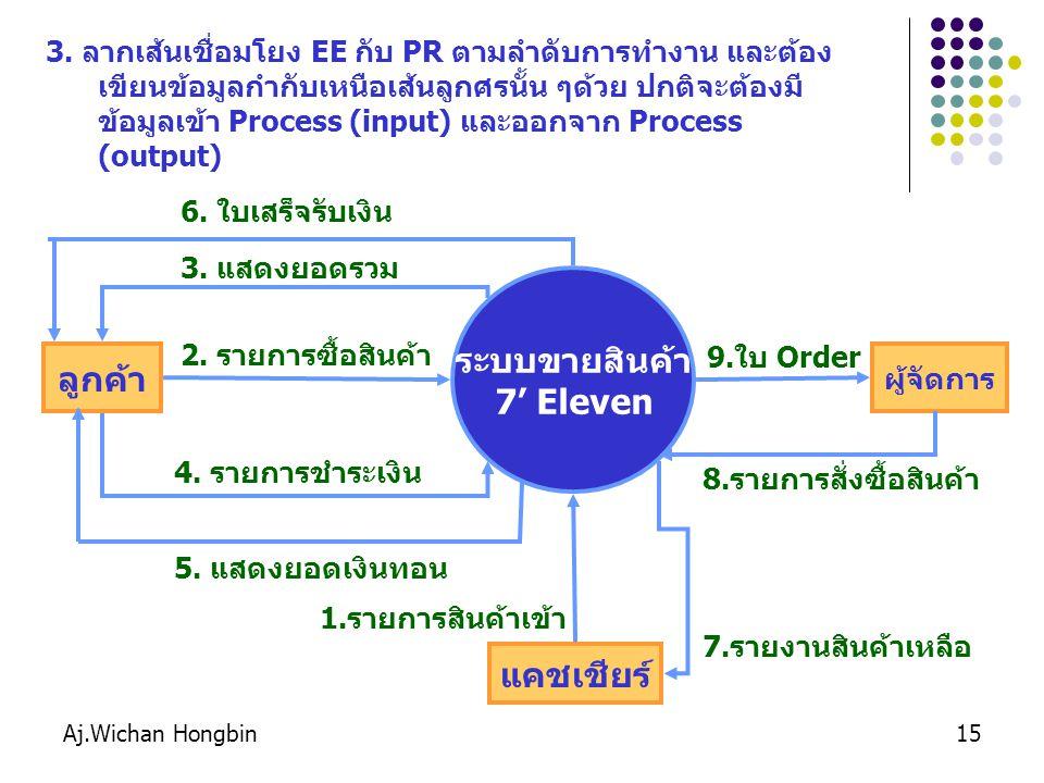 Aj.Wichan Hongbin15 3. ลากเส้นเชื่อมโยง EE กับ PR ตามลำดับการทำงาน และต้อง เขียนข้อมูลกำกับเหนือเส้นลูกศรนั้น ๆด้วย ปกติจะต้องมี ข้อมูลเข้า Process (i
