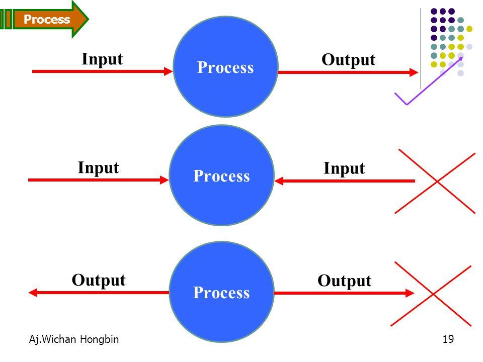 Aj.Wichan Hongbin19 Process Input Output Process Input Process Output Process