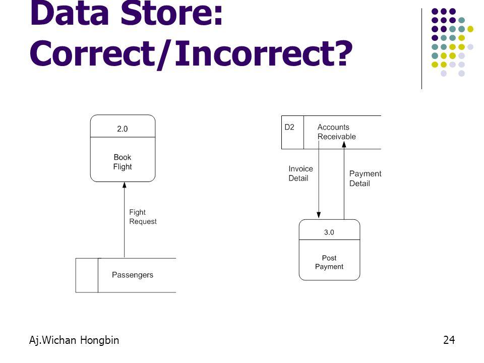 Aj.Wichan Hongbin24 Data Store: Correct/Incorrect?