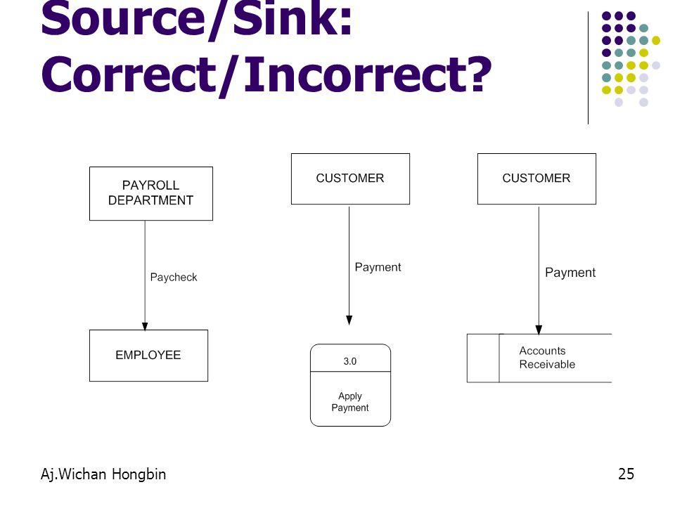 Aj.Wichan Hongbin25 Source/Sink: Correct/Incorrect?