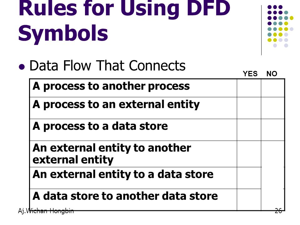 Aj.Wichan Hongbin26 Rules for Using DFD Symbols Data Flow That Connects YESNO A process to another process A process to an external entity A process t