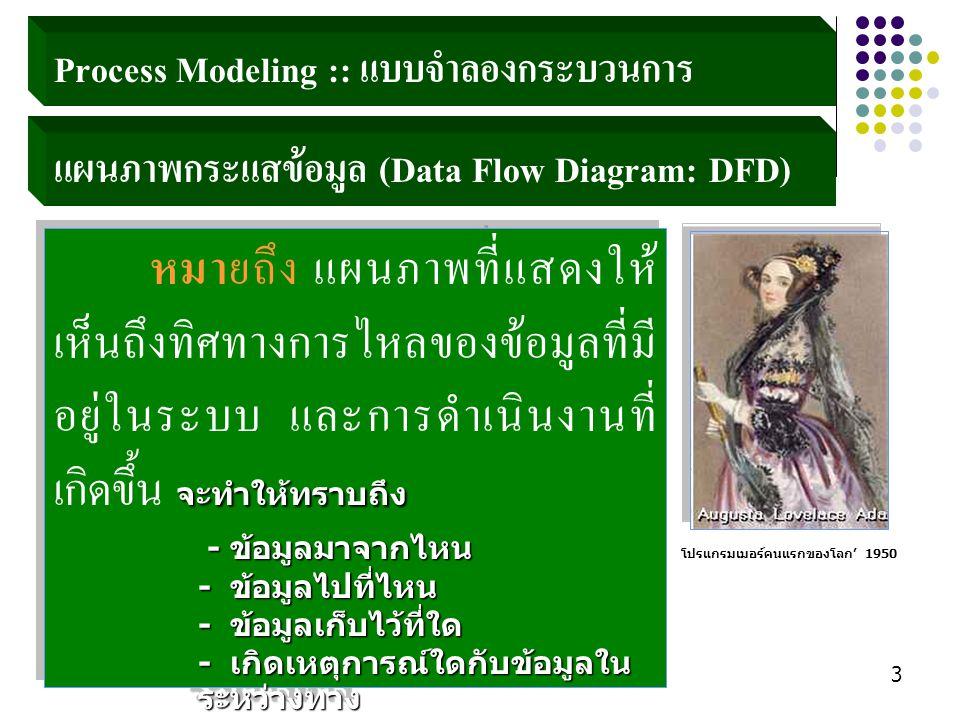 Aj.Wichan Hongbin44 ระบบสแกน บัตรนักศึกษา สน.ทะเบียน 1.