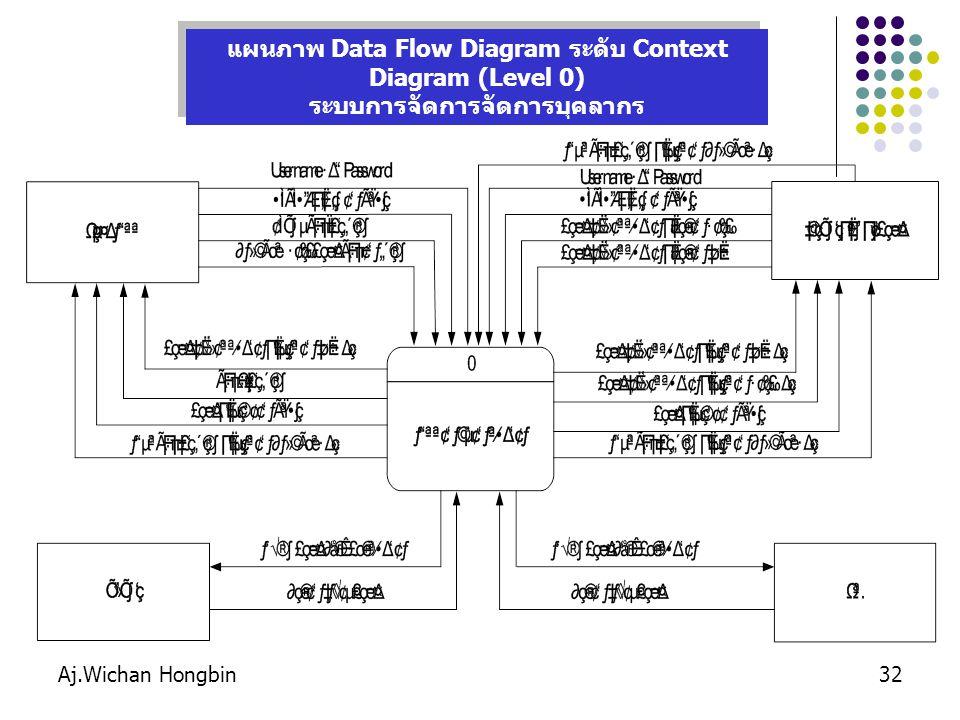 Aj.Wichan Hongbin32 แผนภาพ Data Flow Diagram ระดับ Context Diagram (Level 0) ระบบการจัดการจัดการบุคลากร แผนภาพ Data Flow Diagram ระดับ Context Diagram