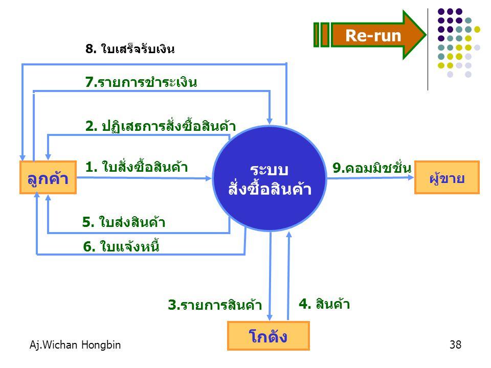Aj.Wichan Hongbin38 ระบบ สั่งซื้อสินค้า ลูกค้า โกดัง ผู้ขาย 1. ใบสั่งซื้อสินค้า 2. ปฏิเสธการสั่งซื้อสินค้า 5. ใบส่งสินค้า 3.รายการสินค้า 9.คอมมิชชั่น