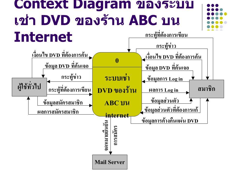 Aj.Wichan Hongbin39 0 ระบบเช่า DVD ของร้าน ABC บน internet ผู้ใช้ทั่วไป เงื่อนไข DVD ที่ต้องการค้น ข้อมูล DVD ที่ค้นเจอ กระทู้ข่าว กระทู้ที่ต้องการเขี