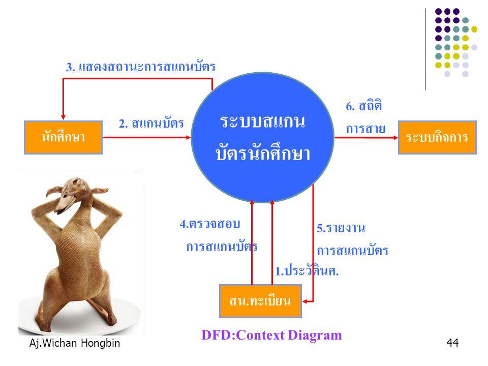 Aj.Wichan Hongbin44 ระบบสแกน บัตรนักศึกษา สน. ทะเบียน 1. ประวัตินศ. นักศึกษา 2. สแกนบัตร 3. แสดงสถานะการสแกนบัตร 4. ตรวจสอบ การสแกนบัตร 5. รายงาน การส