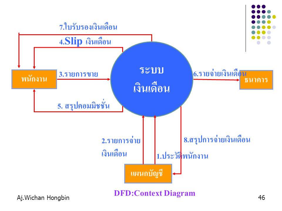 Aj.Wichan Hongbin46 ระบบ เงินเดือน แผนกบัญชี 1. ประวัติพนักงาน พนักงาน 3. รายการขาย 4.Slip เงินเดือน 2. รายการจ่าย เงินเดือน DFD:Context Diagram ธนาคา