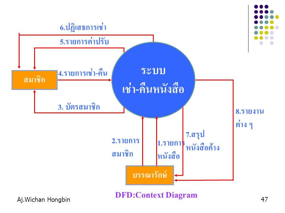 Aj.Wichan Hongbin47 ระบบ เช่า - คืนหนังสือ บรรณารักษ์ 1. รายการ หนังสือ สมาชิก 4. รายการเช่า - คืน 5. รายการค่าปรับ 2. รายการ สมาชิก DFD:Context Diagr