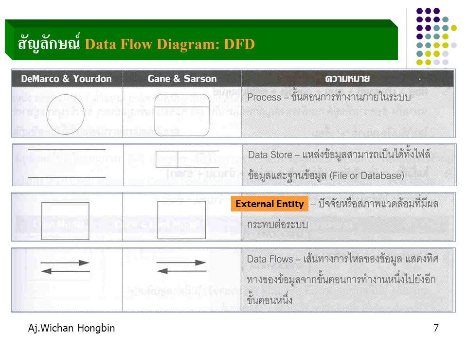 Aj.Wichan Hongbin28 ระบบ ฝาก - ถอนเงิน ระบบบัญชี รายละเอียด บัญชีลูกค้า รายการปรับปรุง ยอดบัญชี ระบบบริหาร รายการสรุปยอด ฝากถอนเงิน แคชเชียร์ รายการปรับปรุง ยอดบัญชี รายการ ถอนเงิน รายการ ฝากเงิน DFD: Context Diagram 1 2 3 4 5 6 ทดสอบ Running