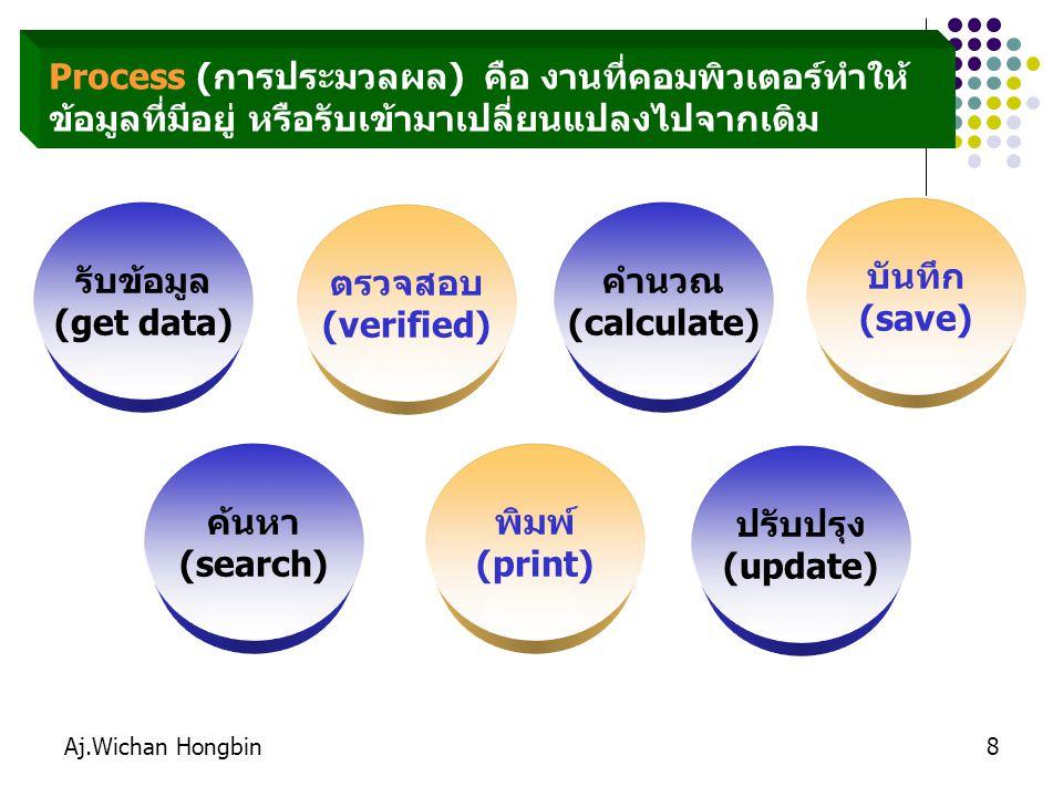 Aj.Wichan Hongbin9 External Entity คือ ชื่อบุคคล ชื่อหน่วยงาน ชื่อแผนก หรือชื่อระบบที่เกี่ยวข้องกับระบบนั้น ๆ ลูกค้าพนักงานแคชเชียร์ ผู้จัดการ แผนกบุคคลฝ่ายบัญชีโกดัง ธนาคาร ระบบบัญชีระบบ stockระบบบริหาร ผู้ขาย