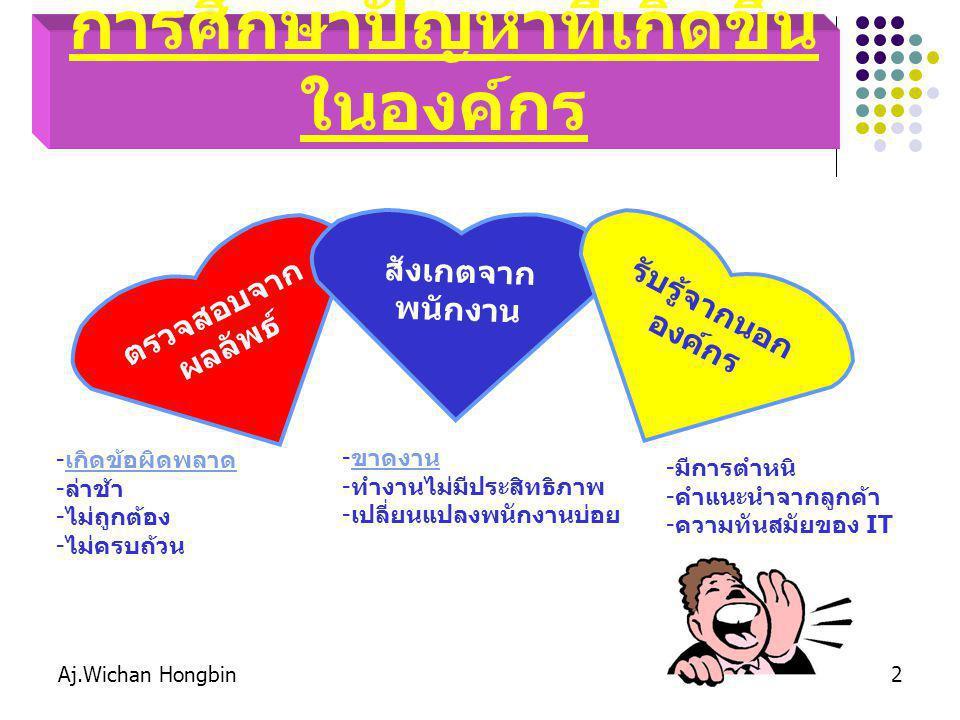 Aj.Wichan Hongbin2 การศึกษาปัญหาที่เกิดขึ้น ในองค์กร ตรวจสอบจาก ผลลัพธ์ สังเกตจาก พนักงาน รับรู้จากนอก องค์กร -เ-เกิดข้อผิดพลาด -ล-ล่าช้า -ไ-ไม่ถูกต้อง -ไ-ไม่ครบถ้วน -ข-ขาดงาน -ท-ทำงานไม่มีประสิทธิภาพ -เ-เปลี่ยนแปลงพนักงานบ่อย -ม-มีการตำหนิ -ค-คำแนะนำจากลูกค้า -ค-ความทันสมัยของ IT