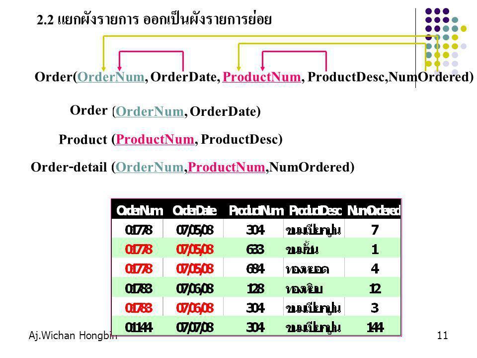 Aj.Wichan Hongbin11 2.2 แยกผังรายการ ออกเป็นผังรายการย่อย Order(OrderNum, OrderDate, ProductNum, ProductDesc,NumOrdered) …………..(OrderNum, OrderDate) …