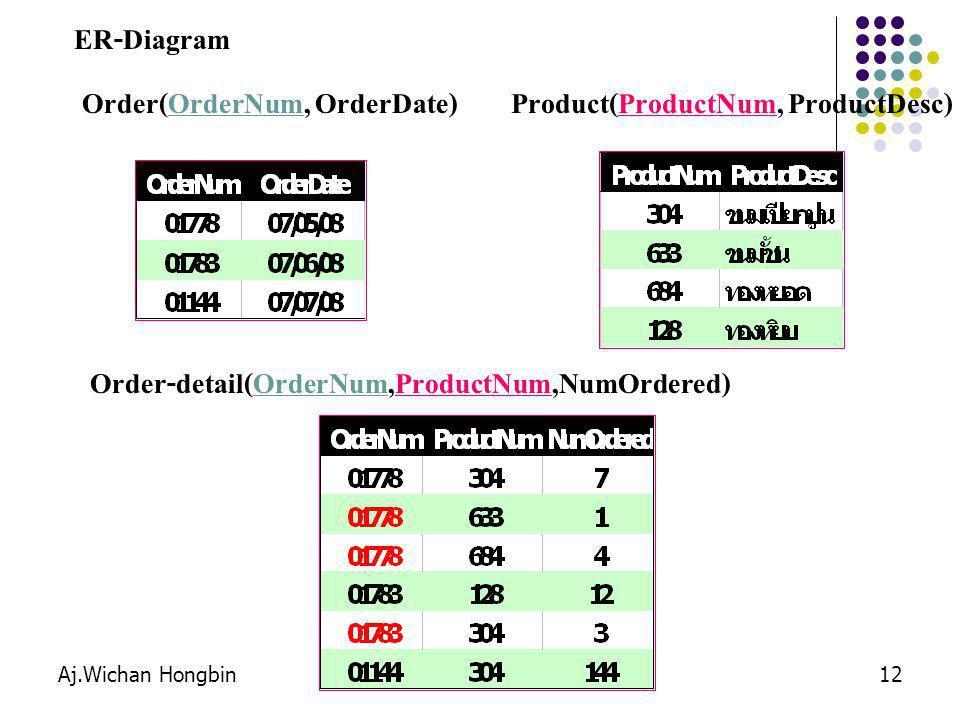Aj.Wichan Hongbin12 ER-Diagram Order(OrderNum, OrderDate)Product(ProductNum, ProductDesc) Order-detail(OrderNum,ProductNum,NumOrdered)