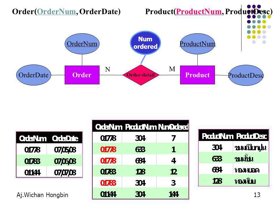 Aj.Wichan Hongbin13 Order(OrderNum, OrderDate)Product(ProductNum, ProductDesc) Order OrderNum OrderDate Product ProductNum ProductDesc Order-detail M