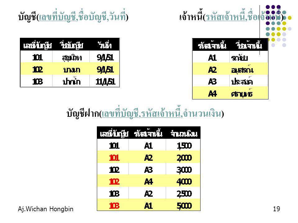 Aj.Wichan Hongbin19 บัญชี(เลขที่บัญชี,ชื่อบัญชี,วันที่)เจ้าหนี้(รหัสเจ้าหนี้,ชื่อเจ้าหนี้) บัญชีฝาก(เลขที่บัญชี,รหัสเจ้าหนี้,จำนวนเงิน)