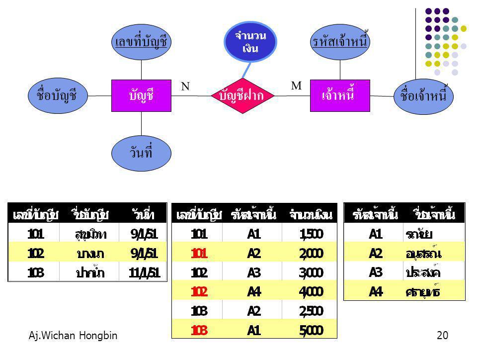 Aj.Wichan Hongbin20 เจ้าหนี้ รหัสเจ้าหนี้ ชื่อเจ้าหนี้ บัญชีฝาก M N บัญชี เลขที่บัญชี ชื่อบัญชี วันที่ จำนวน เงิน