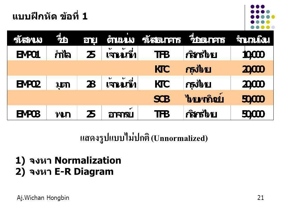 Aj.Wichan Hongbin21 แสดงรูปแบบไม่ปกติ (Unnormalized) แบบฝึกหัด ข้อที่ 1 1)จงหา Normalization 2)จงหา E-R Diagram
