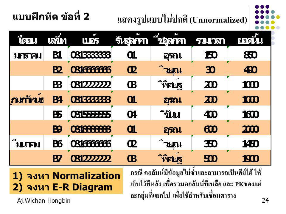 Aj.Wichan Hongbin24 แสดงรูปแบบไม่ปกติ (Unnormalized) แบบฝึกหัด ข้อที่ 2 1)จงหา Normalization 2)จงหา E-R Diagram กรณี คอลัมน์มีข้อมูลไม่ซ้ำและสามารถเป็