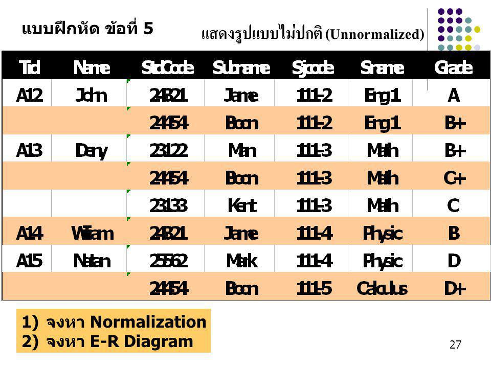 Aj.Wichan Hongbin27 แสดงรูปแบบไม่ปกติ (Unnormalized) แบบฝึกหัด ข้อที่ 5 1)จงหา Normalization 2)จงหา E-R Diagram