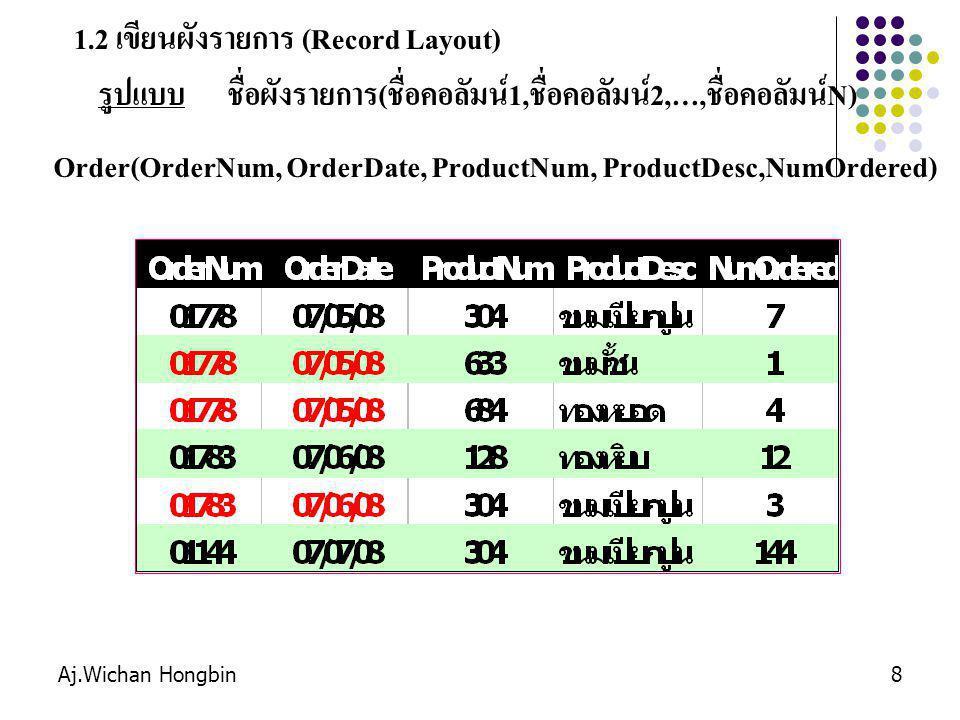 Aj.Wichan Hongbin8 1.2 เขียนผังรายการ (Record Layout) รูปแบบ ชื่อผังรายการ(ชื่อคอลัมน์1,ชื่อคอลัมน์2,…,ชื่อคอลัมน์N) Order(OrderNum, OrderDate, Produc