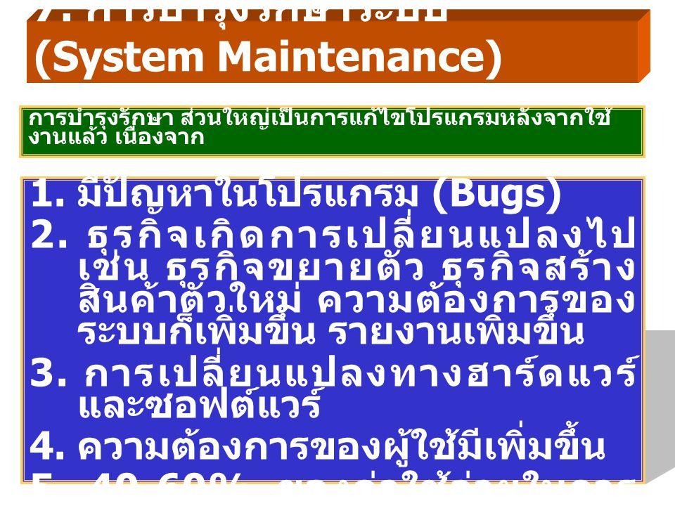 1.มีปัญหาในโปรแกรม (Bugs) 2.