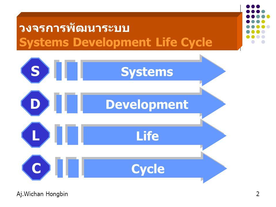 Aj.Wichan Hongbin13 กิจกรรม ให้นักศึกษาออกมาท่องขั้นตอนของ SDLC หน้าห้องเรียนทีละคน ดังนี้ SDLC ย่อมาจากคำว่า …………………..