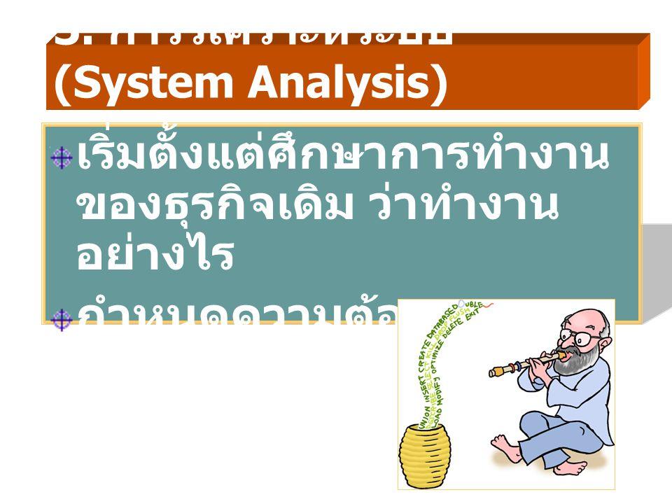 3. การวิเคราะห์ระบบ (System Analysis) เริ่มตั้งแต่ศึกษาการทำงาน ของธุรกิจเดิม ว่าทำงาน อย่างไร กำหนดความต้องการของ ระบบใหม่