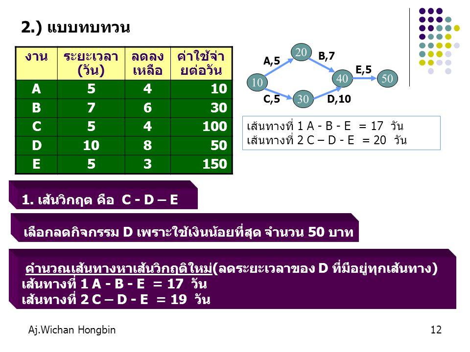 Aj.Wichan Hongbin12 1. เส้นวิกฤต คือ C - D – E งานระยะเวลา (วัน) ลดลง เหลือ ค่าใช้จ่า ยต่อวัน A5410 B7630 C54100 D10850 E53150 เส้นทางที่ 1 A - B - E