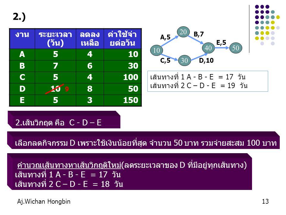 Aj.Wichan Hongbin13 2.เส้นวิกฤต คือ C - D – E งานระยะเวลา (วัน) ลดลง เหลือ ค่าใช้จ่า ยต่อวัน A5410 B7630 C54100 D10850 E53150 เส้นทางที่ 1 A - B - E =